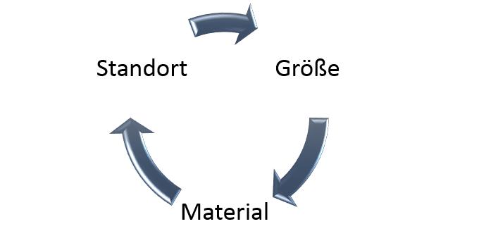 Faktoren_eines_Gartenhauses (2)